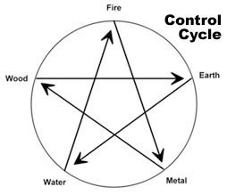 A chart showing the Control cycle in the Five elements theory