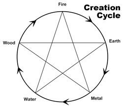 A chart showing the creation cycle in the Five elements theory